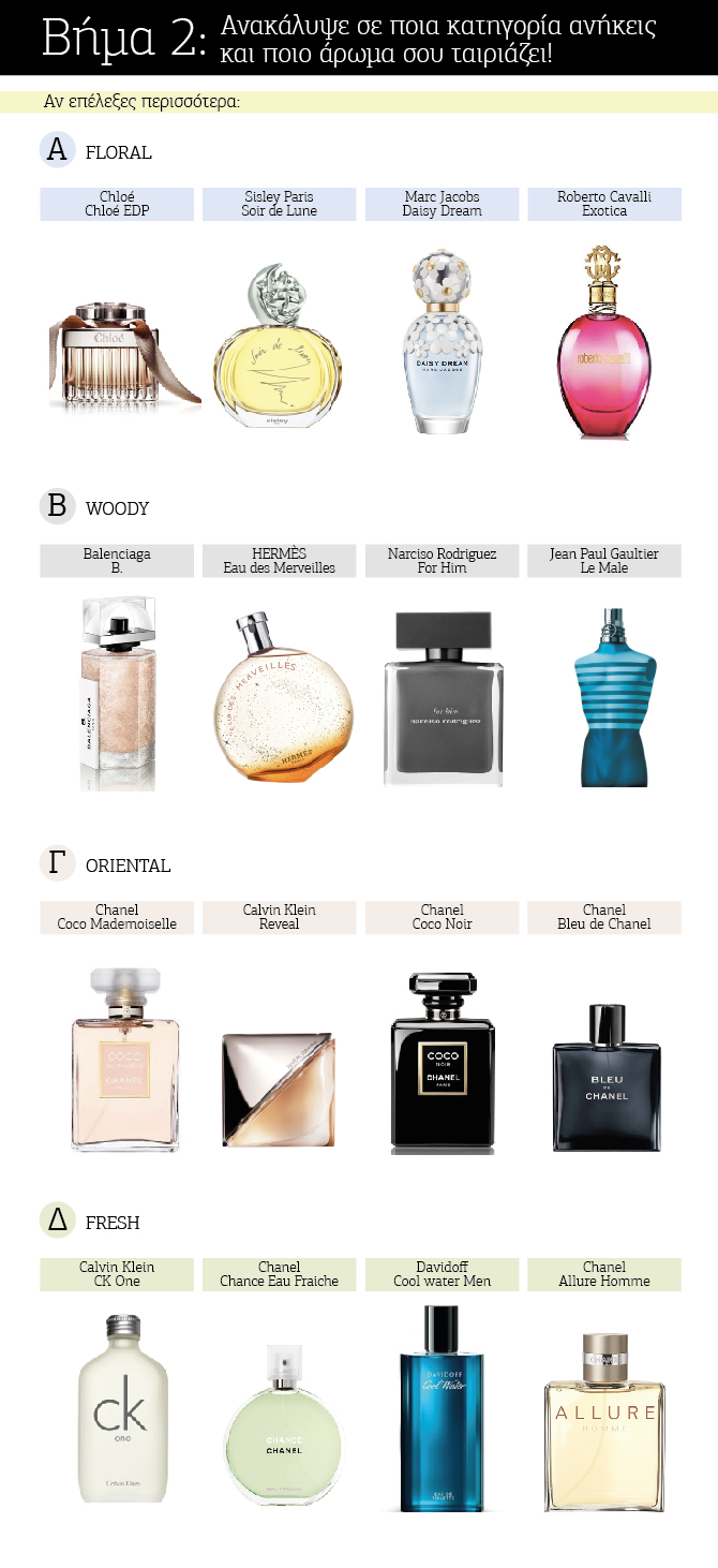 Beauty Diaries by Beauty Line - What's your scent